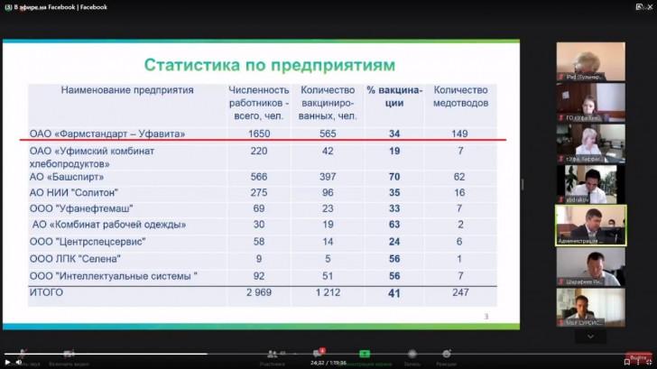 Работники производящего «Спутник-V» завода в Уфе саботируют вакцинацию