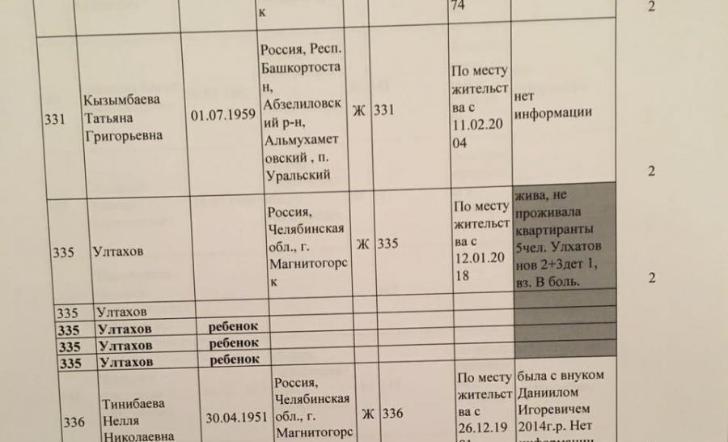 В списке пропавших при обрушении подъезда в Магнитогорске жительница Башкирии