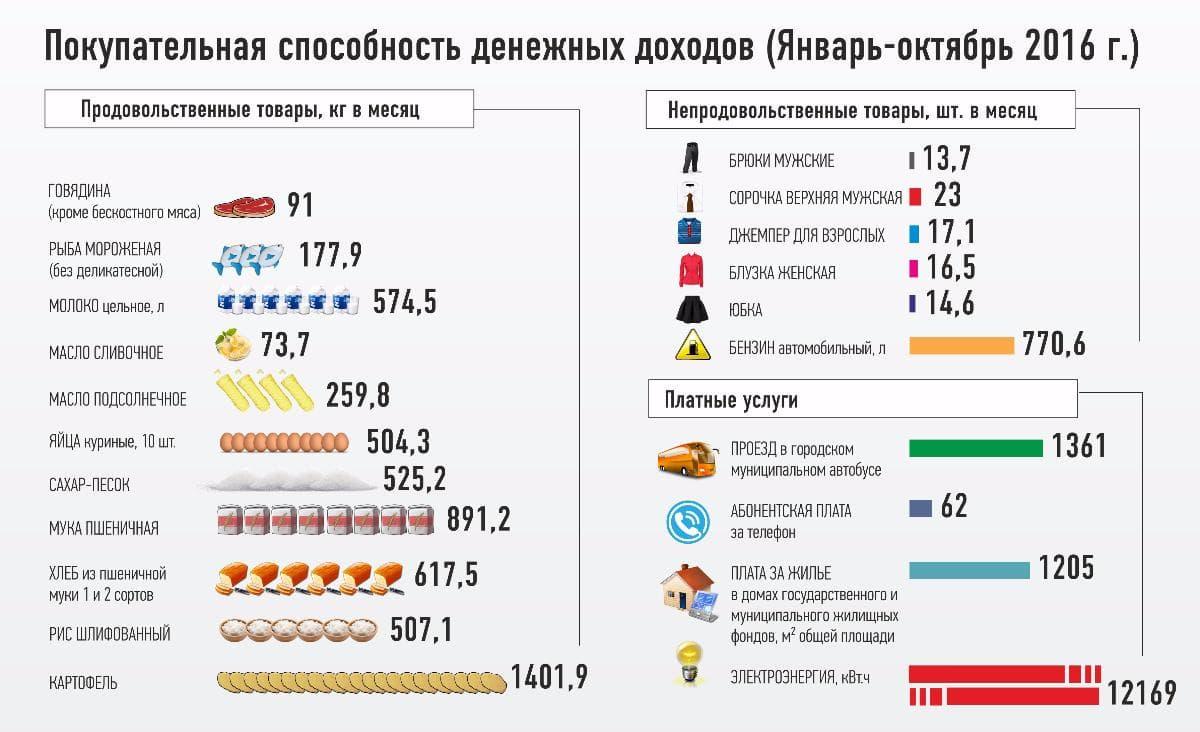 Эксперты опубликовали официальные доходы населения Башкирии