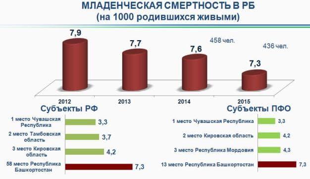 В руководстве Башкортостана обсудили результаты социально— финансового развития республики в 2017-ом