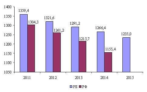 Статистика подросткового алкоголизма в россии 2011 лечение алкоголизма винница маяк